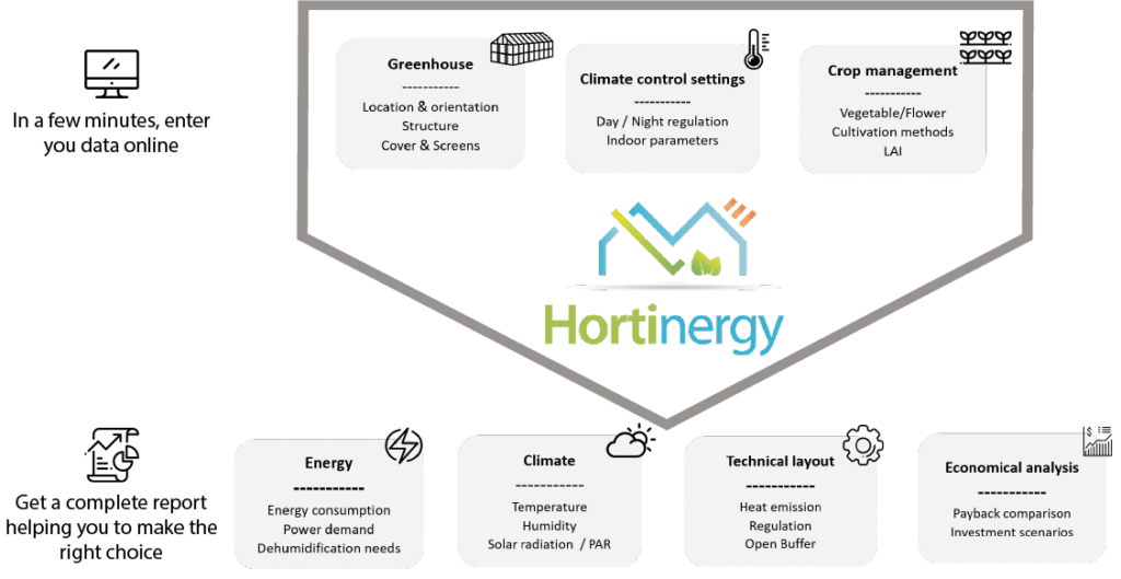 Design energy efficient greenhouse and model climate with Hortinergy