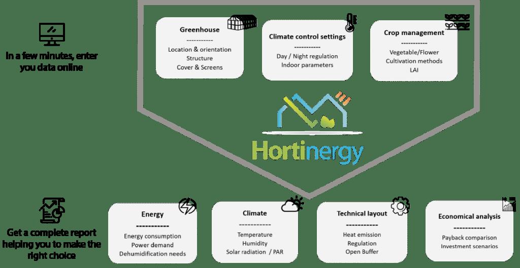 Hortnergy general method