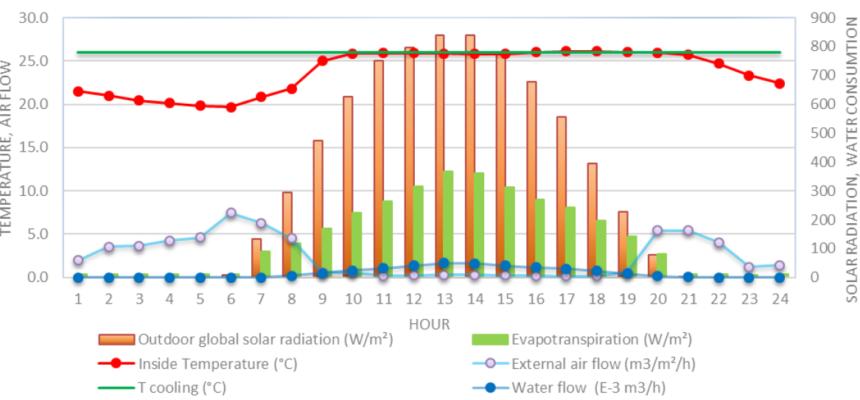 Output of a semi-closed greenhouse design