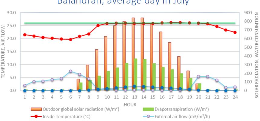 Climate simulation graph