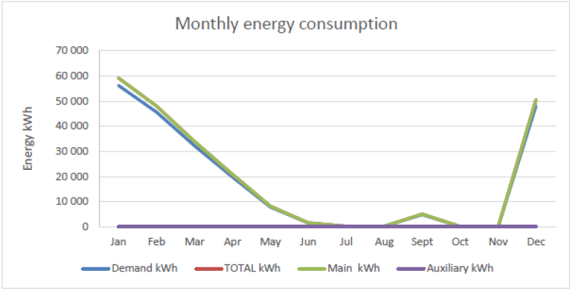 graphic monthly energy consumption