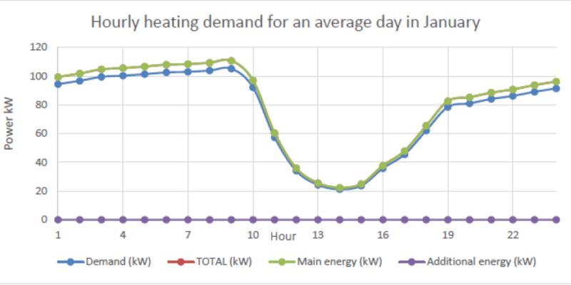 hourly heating demand january
