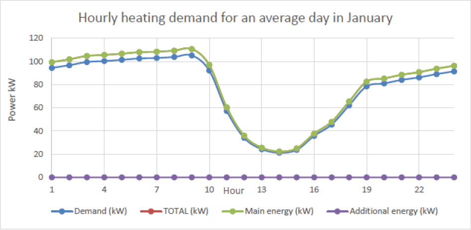 hourly heating demand january