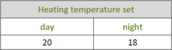 Temperature settings in a greenhouse with Hortinergy
