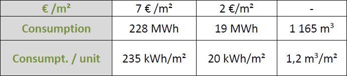 consumption per unit