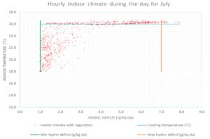 contrôle du climat