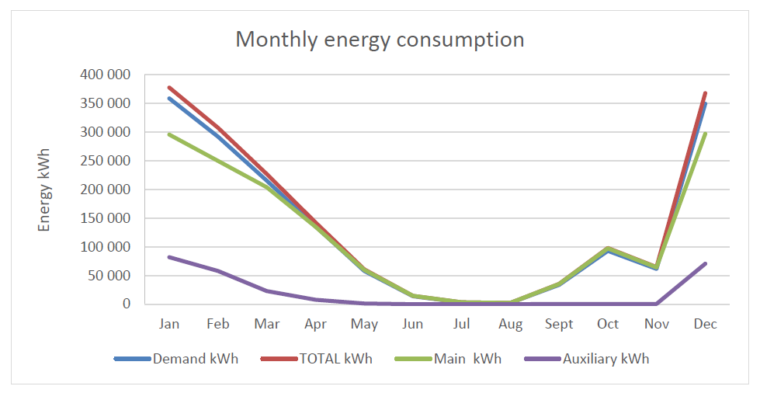Monthly heating consumption