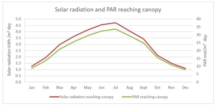 Solar radiation and PAR reaching canopy