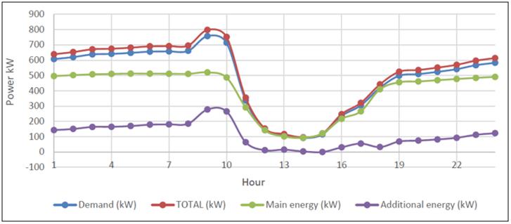 Energy simulation