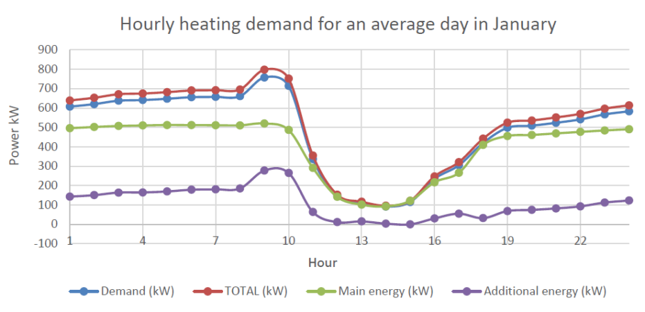 Hourly heating demand for an average day in January
