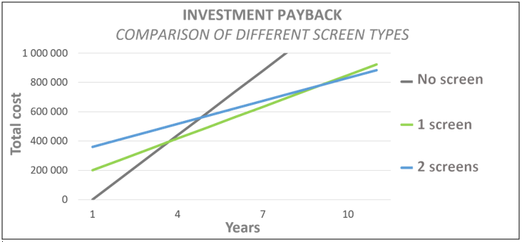 Investment Payback simulation