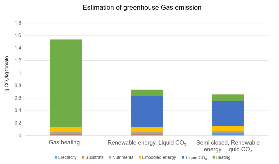Greenhouse gas emission for tomato production