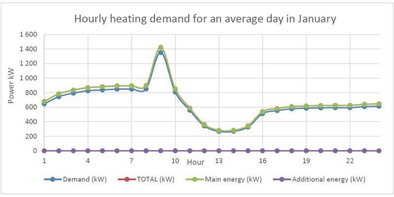 hourly heating demand
