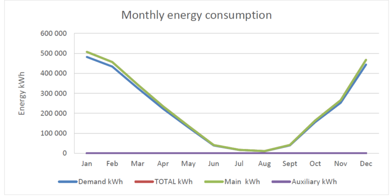 monthly summary of energy consumption